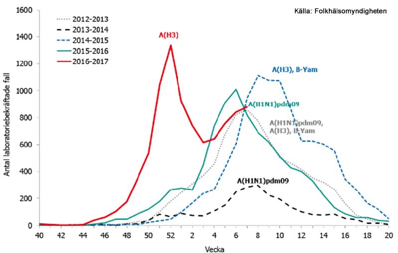Influensaspecial – Avsnitt 32